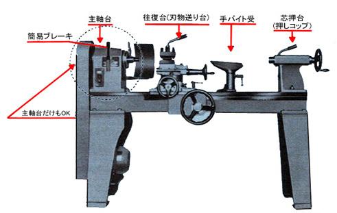 TC型旋盤
